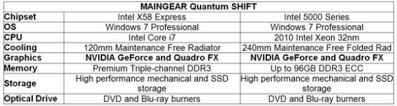 Quantam Shift Specs