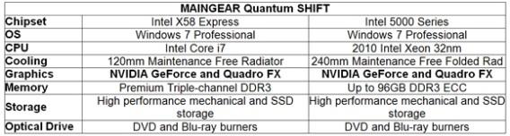 Quantam Shift Specs