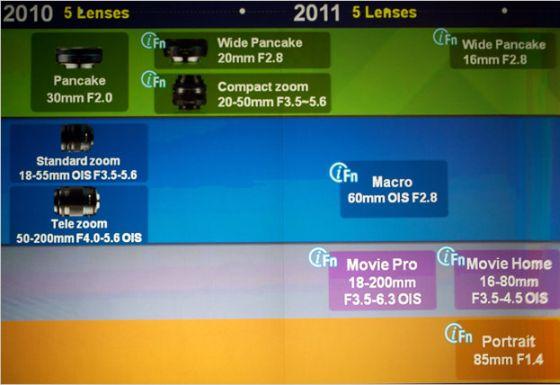 Samsung NX Lens Roadmap