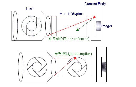 Canon Mirrorless Patent