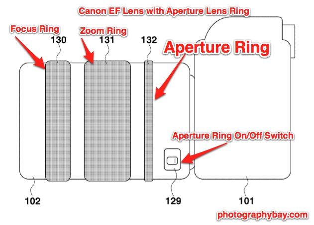 Canon Lens Aperture Ring