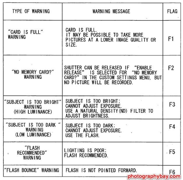 Nikon Warning Dialog