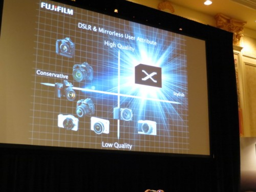 Fuji X-Series