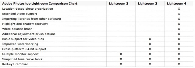 Lightroom 4 Comparison Chart