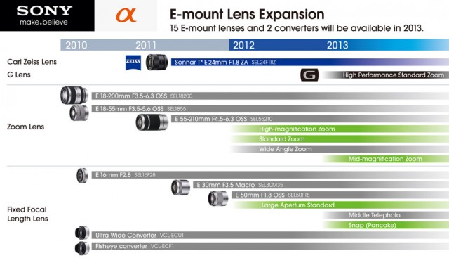 Sony NEX E-Mount Roadmap 2012-2013