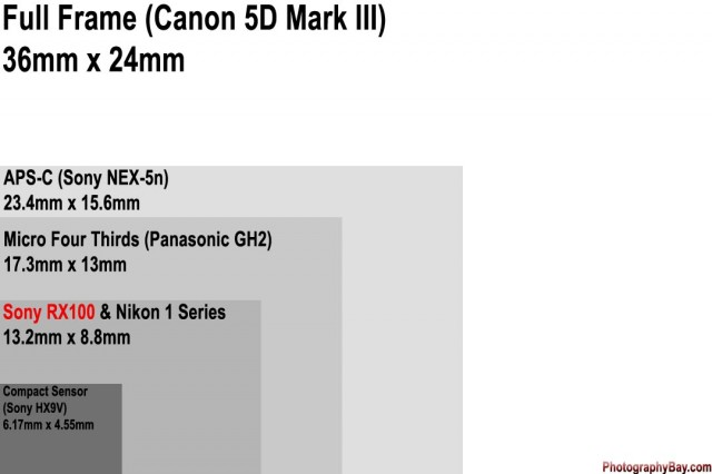 Sony RX100 Image Sensor Comparison
