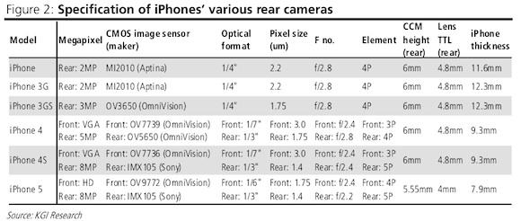 iPhone 5 Camera Specs