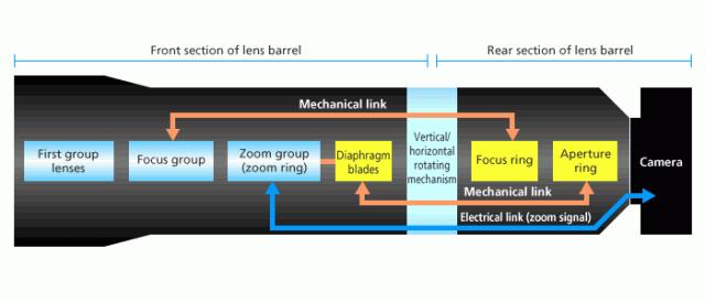 2 Section Lens Barrel