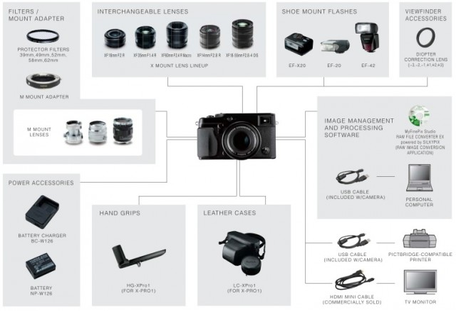 Fuji X-Pro1 Lens and Accessories
