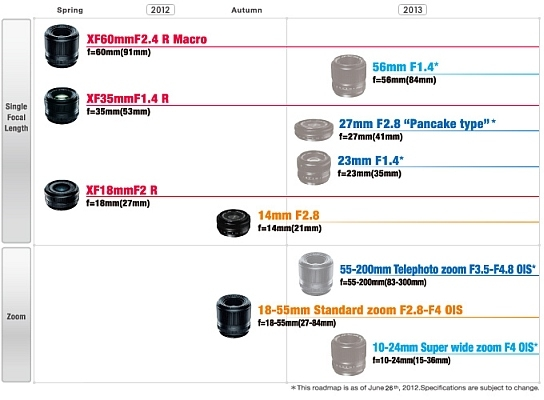 Fuji XF Lens Roadmap