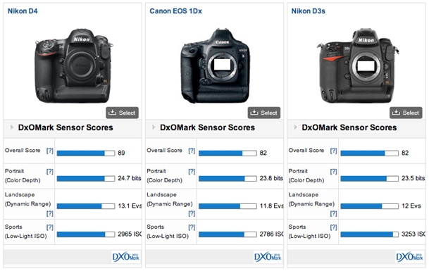 Canon 1D X Comparison