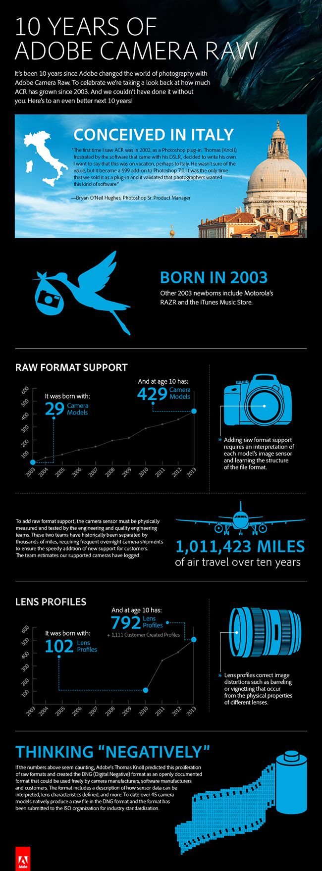 ACR_Tenth_BirthdayInfographic_