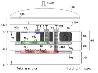 Canon no-bayer multilayer sensor pixel view