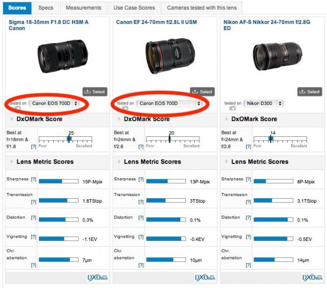 Sigma vs Canon Lens