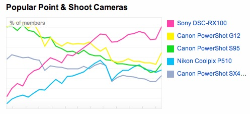 Point and Shoot Cameras on Flickr
