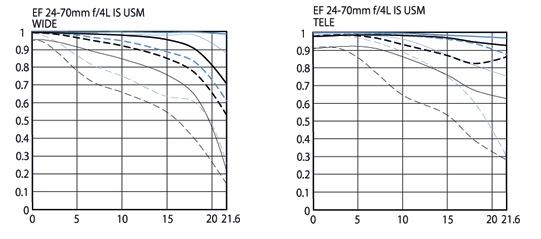 Canon 24-70mm MTF Chart