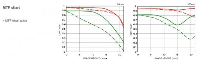 Sigma 24-105mm f4 DG OS HSM Lens MTF