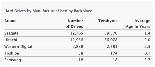 Backblaze Hard Drives