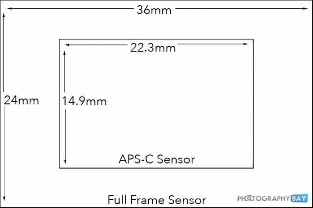 Full Frame to APS-C Comparison