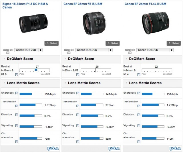 Sigma 18-35mm f1.8 Comparison