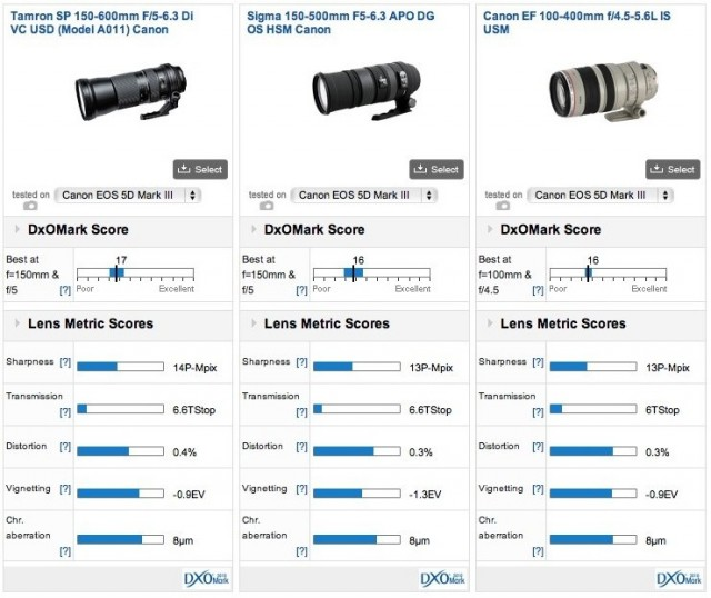 Tamron 150-600mm Lens DxO