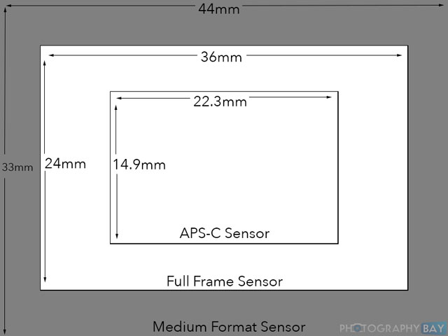 Medium-Format-Full-Frame-to-APS-C-Comparison
