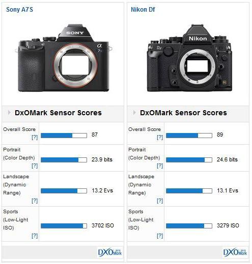DxO Mark Scores Sony A7s