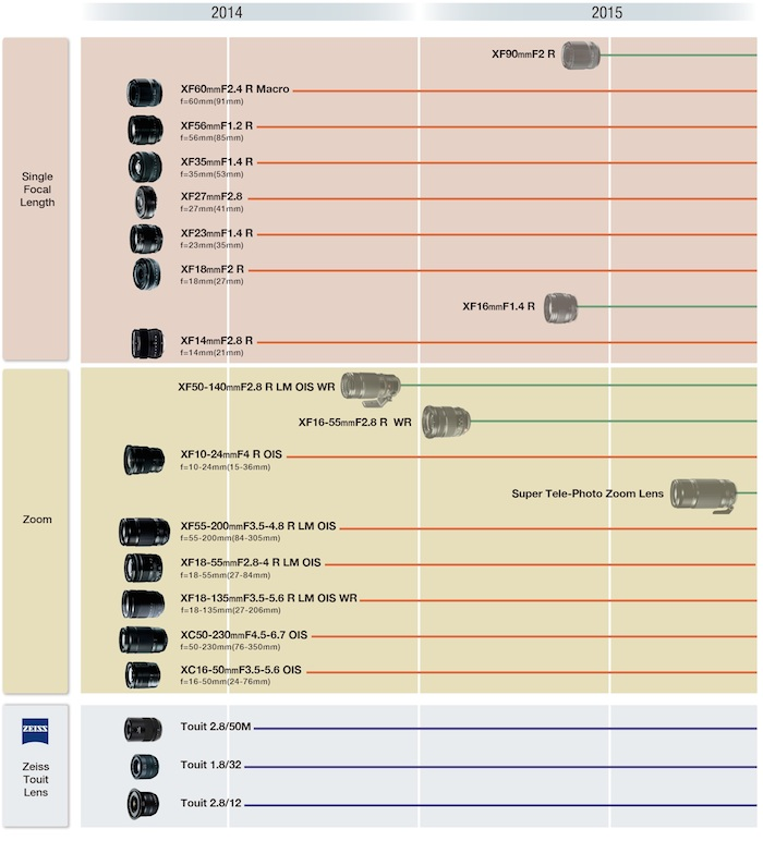 Fujifilm Lens Road Map Low Res