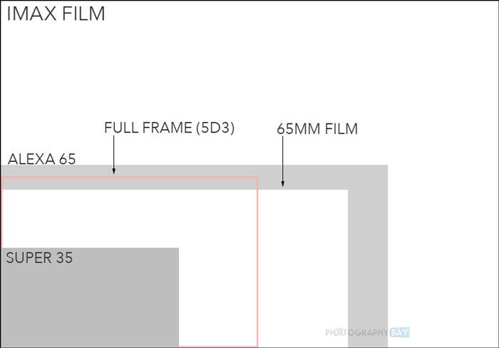 IMAX-Sensor-Comparison