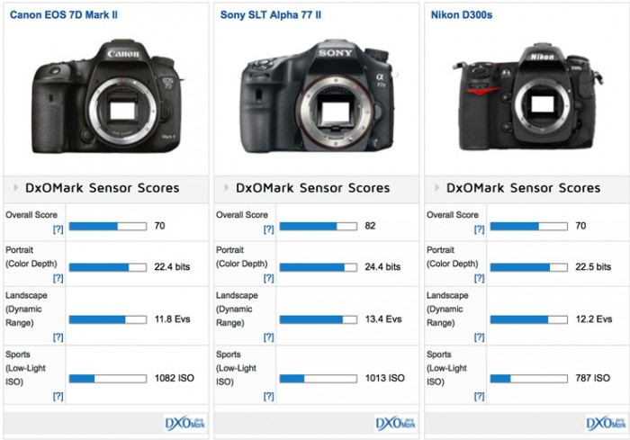Canon 7D Mark II DxO Mark Scores