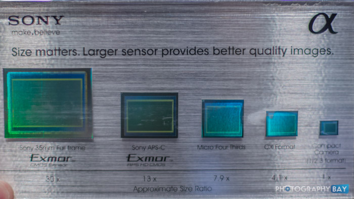 Sony Image Sensor Size Comparison