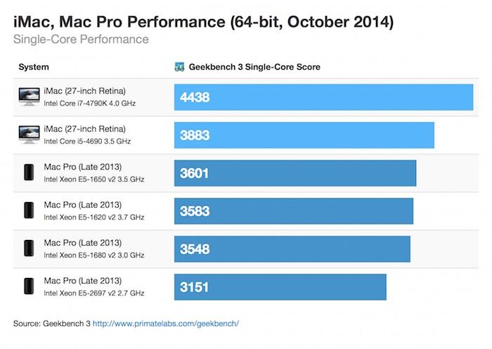 retina-imac-macpro-64bit-october-2014-singlecore