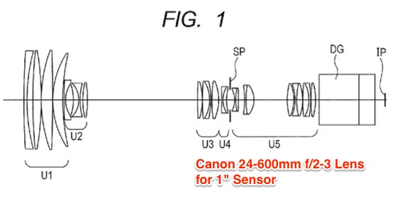 Canon Patent for 24-600mm f2-3 Lens for 1-inch Sensor