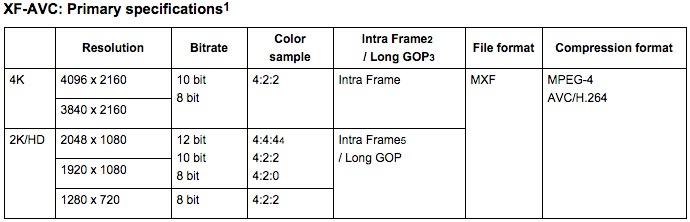 Canon XF-AVC Codec Specs