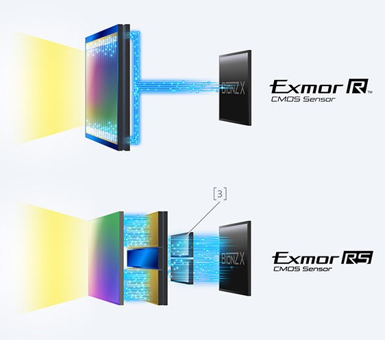 Sony Exmor R vs. Exmor RS Comparison