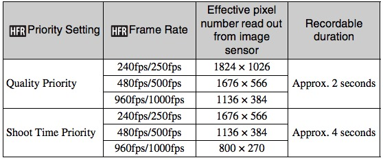 Sony RX100 IV HFR Duration Settings