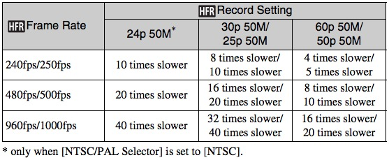 Sony RX100 IV HFR Record Setting Chart